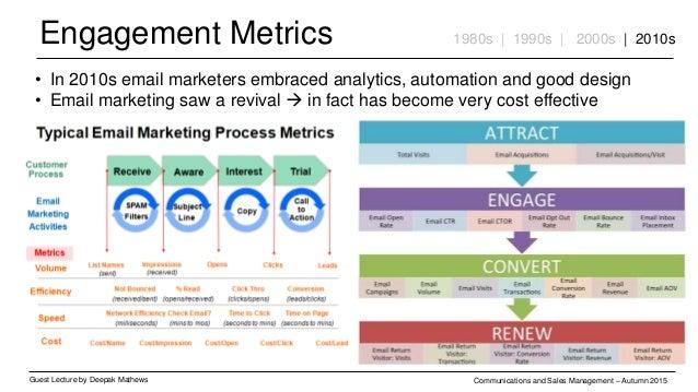 Engagement Metrics Guest Lecture by Deepak Mathews Communications and Sales Management – Autumn 2015 1980s | 1990s | 2000s...