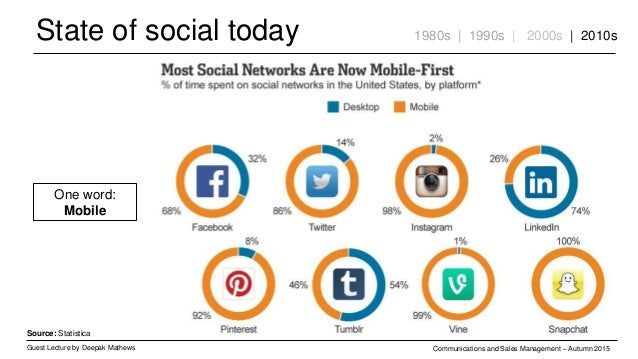 State of social today Guest Lecture by Deepak Mathews Communications and Sales Management – Autumn 2015 1980s | 1990s | 20...