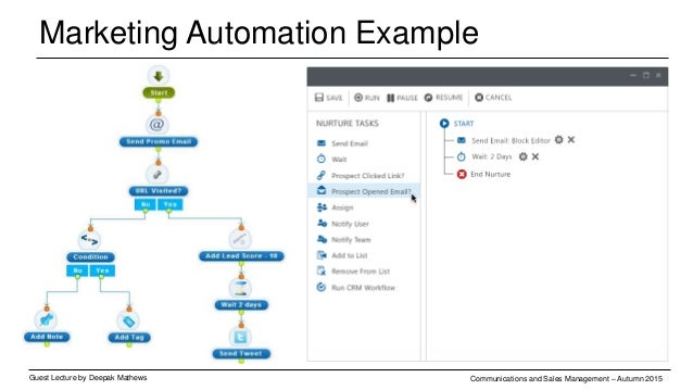 Marketing Automation Example Guest Lecture by Deepak Mathews Communications and Sales Management – Autumn 2015