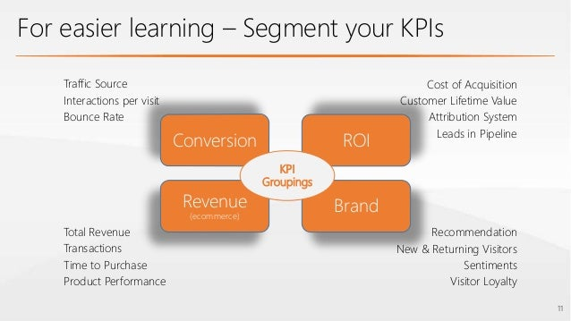 Moderne Measuring Digital Marketing - ROI & KPIs VK-22