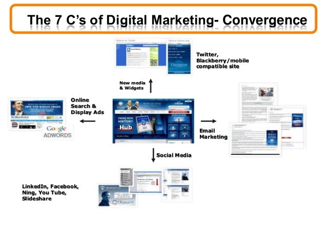 9 Steps to developing your own digital marketing strategy 1. It all begins with the customer, listen! 2. But don't forget ...