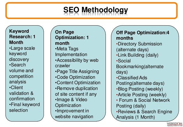 Search Marketing • Keyword/competitor research • Keyword selection • Ad copies selection • Landing page creations • Hostin...