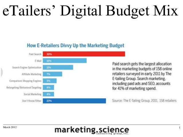 eTailers' Digital Budget Mix  30% paid search SEM 16% email 11% search engine optimization SEO 7% affiliate marketing 5% c...