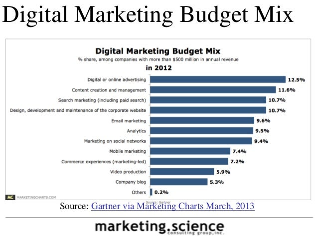 Digital Marketing Budget Allocation March 2013 by Augustine Fou