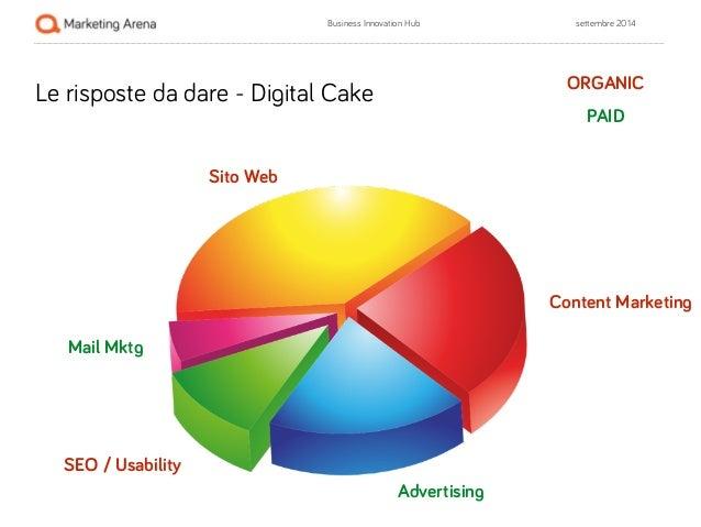 Business Innovation Hub settembre 2014  Le risposte da dare - Digital Cake  ORGANIC  Content Marketing  SEO / Usability  S...