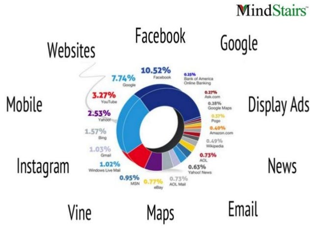 Digital marketing strategy for university
