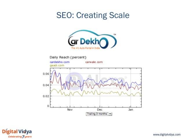 www.digitalvidya.com SEO: Creating Scale