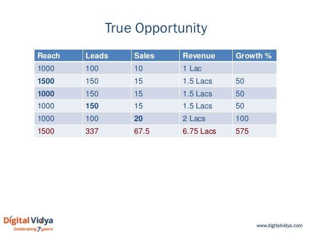 www.digitalvidya.com True Opportunity Reach Leads Sales Revenue Growth % 1000 100 10 1 Lac 1500 150 15 1.5 Lacs 50 1000 15...