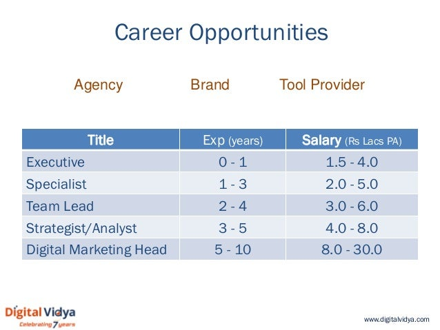 www.digitalvidya.com Career Opportunities Title Exp (years) Salary (Rs Lacs PA) Executive 0 - 1 1.5 - 4.0 Specialist 1 - 3...
