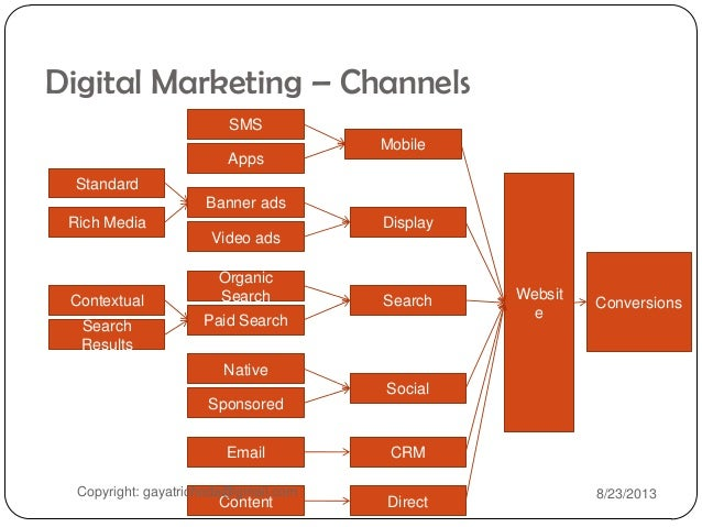 What Is Digital Marketing Overview And Basics