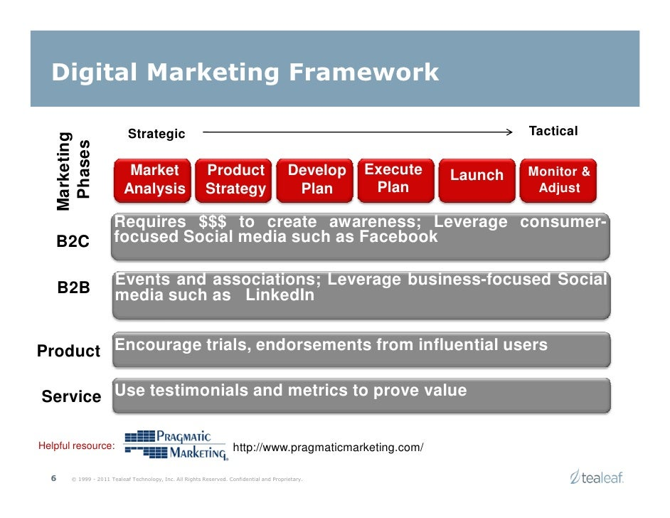 Digital Marketing Strategic Framework