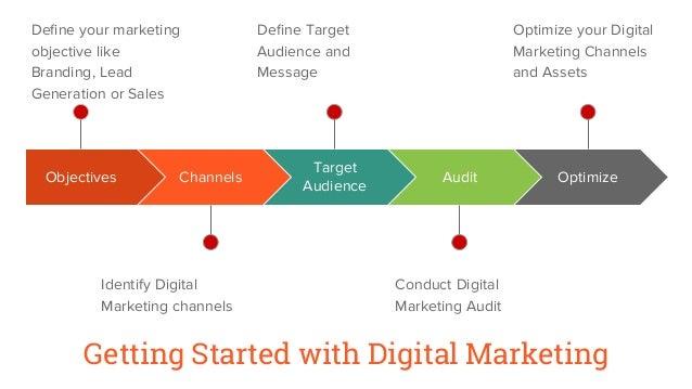 Digital Marketing Strategy Plan PPT