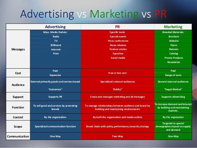 Advertising vs Marketing vs PR Advertising PR Marketing Messages Mass Media Outlets: Specific tools: Branded Materials: Ra...