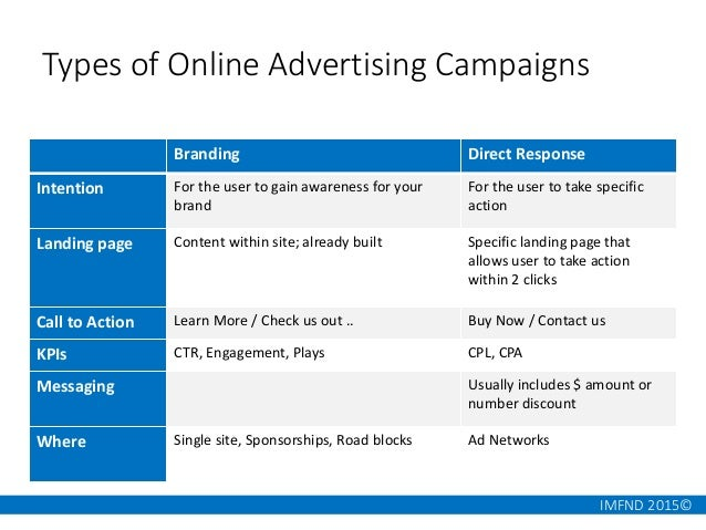 IMFND 2015© Types of Online Advertising Campaigns Branding Direct Response Intention For the user to gain awareness for yo...