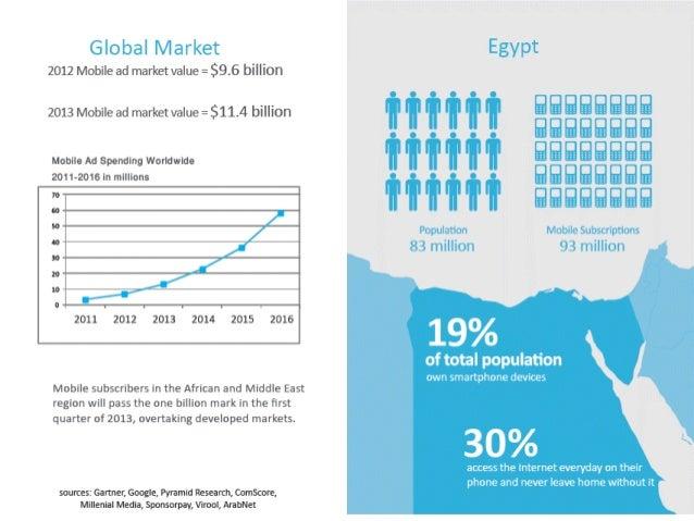 IMFND 2015© Mobile Marketing Social Media Mobile Ads Mobile Display Ads Search Ads App Display Ads Reach +11 Million mobil...