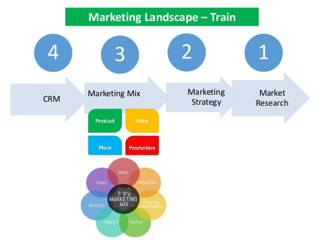CRM 3 Marketing Strategy 4 Market Research 2 Marketing Mix 1 Marketing Landscape – Train