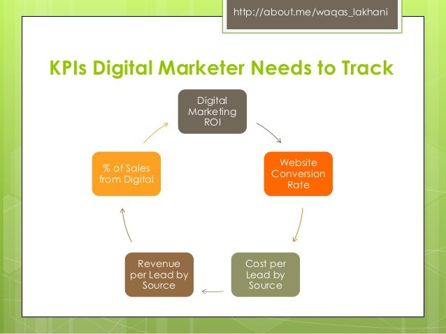 Jeune Digital Marketing KPIs Measurement - By Waqas Lakhani RR-86