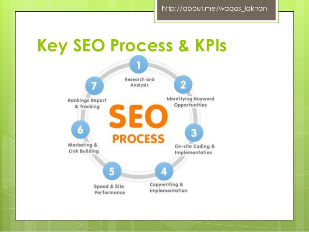 Super Digital Marketing KPIs Measurement - By Waqas Lakhani DW04