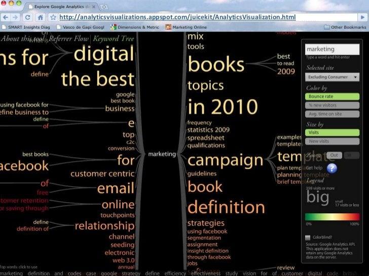 http://analyticsvisualizations.appspot.com/juicekit/AnalyticsVisualization.html<br />