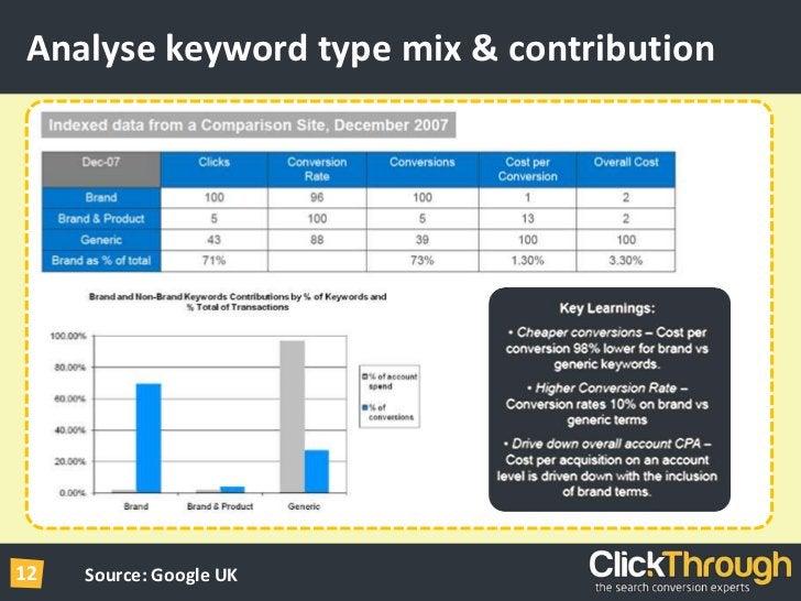 Analyse keyword type mix & contribution<br />Source: Google UK<br />