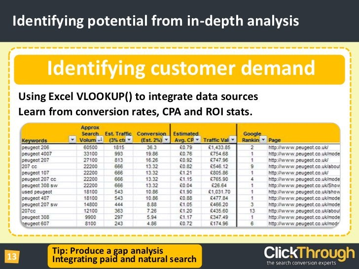 Identifying potential from in-depth analysis<br />Using Excel VLOOKUP() to integrate data sources<br />Learn from conversi...