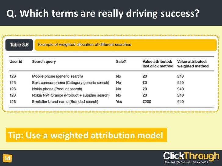 Q. Which terms are really driving success?<br />Tip: Use a weighted attribution model<br />