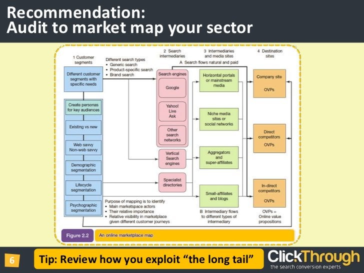 """Recommendation: Audit to market map your sector<br />Tip: Review how you exploit """"the long tail""""<br />"""