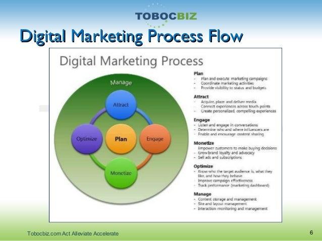 how to develop digital marketing strategy