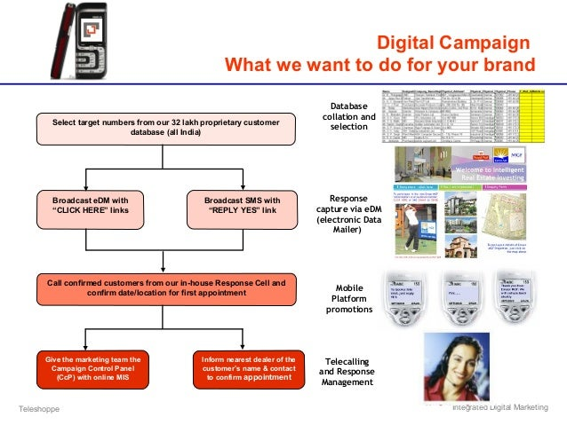 Teleshoppe Integrated Digital Marketing Digital Campaign What we want to do for your brand Select target numbers from our ...