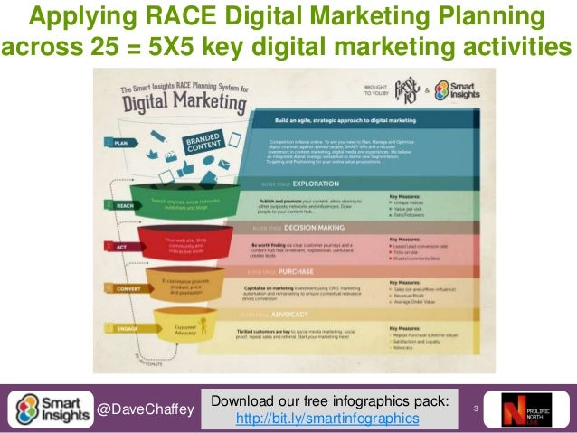 5 things that still surprise me about Digital Marketing today Slide 3