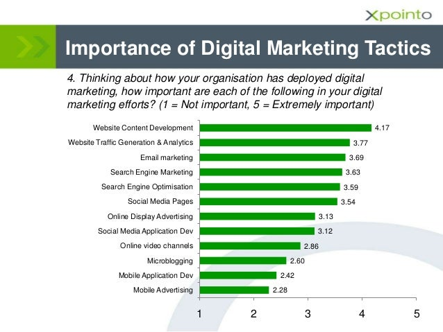 Importance of Digital Marketing Tactics 4. Thinking about how your organisation has deployed digital marketing, how import...
