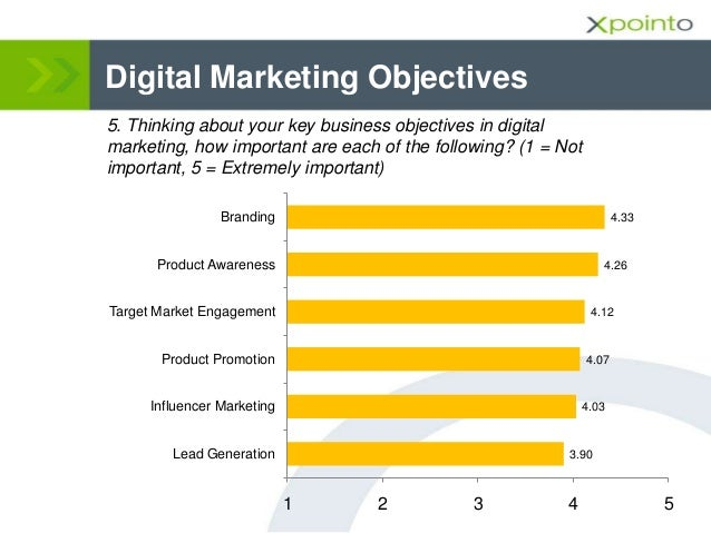 Digital Marketing Objectives 5. Thinking about your key business objectives in digital marketing, how important are each o...