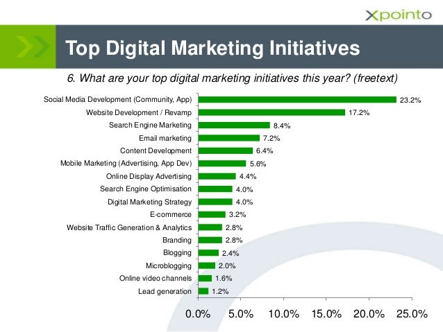 Top Digital Marketing Initiatives 6. What are your top digital marketing initiatives this year? (freetext) 1.2% 1.6% 2.0% ...