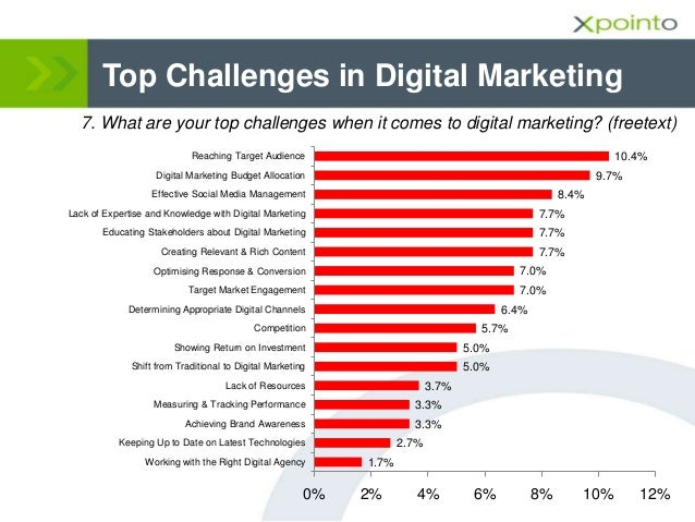 Top Challenges in Digital Marketing 7. What are your top challenges when it comes to digital marketing? (freetext) 1.7% 2....