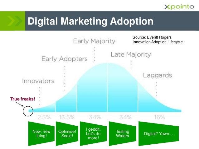 Digital Marketing Adoption True freaks! Source: Everitt Rogers Innovation Adoption Life Cycle Digital? Yawn… Testing Water...