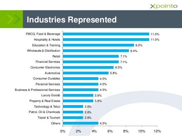 Industries Represented 4.5% 2.6% 2.6% 2.6% 3.9% 3.9% 4.5% 4.5% 4.5% 5.8% 6.5% 7.1% 7.1% 8.4% 9.0% 11.0% 11.0% 0% 2% 4% 6% ...