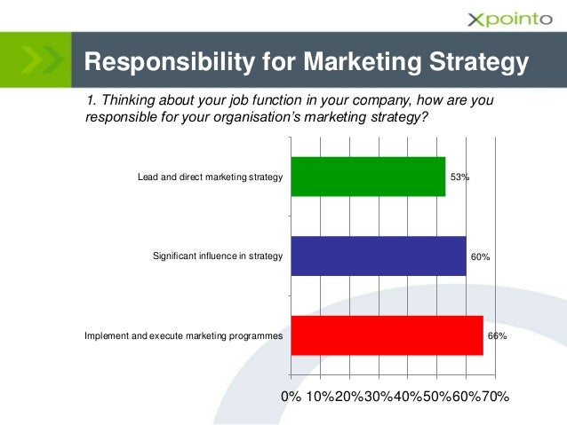 Responsibility for Marketing Strategy 1. Thinking about your job function in your company, how are you responsible for you...