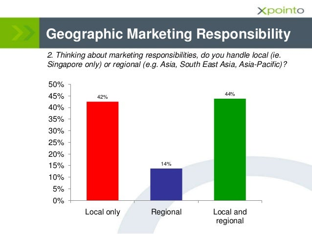 Geographic Marketing Responsibility 2. Thinking about marketing responsibilities, do you handle local (ie. Singapore only)...