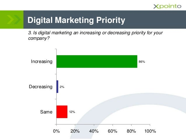Digital Marketing Priority 3. Is digital marketing an increasing or decreasing priority for your company? 12% 2% 86% 0% 20...