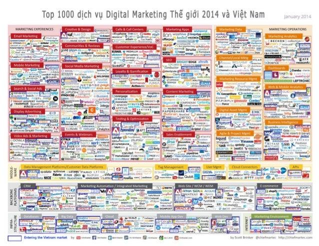 Top 1000 dịch vụ Digital Marketing Thế giới 2014 và Việt Nam