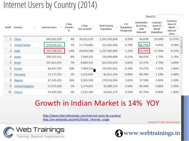 Digital Marketing Course Price In Hyderabad