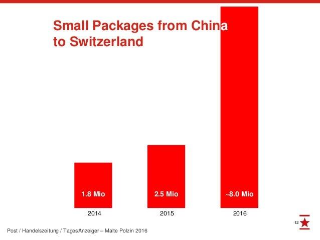 12 Post / Handelszeitung / TagesAnzeiger – Malte Polzin 2016 1.8 Mio 2.5 Mio ~8.0 Mio 2014 2015 2016 Small Packages from C...