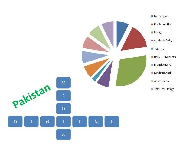 Pakistan Digital Media [ 4Ps Strategy ]
