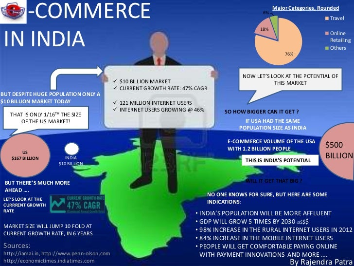 India's E-Commerce Market Is On The Rise