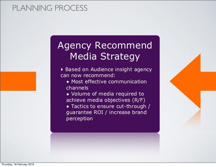 PLANNING PROCESS                                 Agency Recommend                                Media Strategy           ...