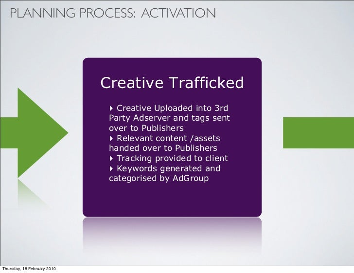 PLANNING PROCESS: ACTIVATION                                  Creative Trafficked                               ‣ Creative...