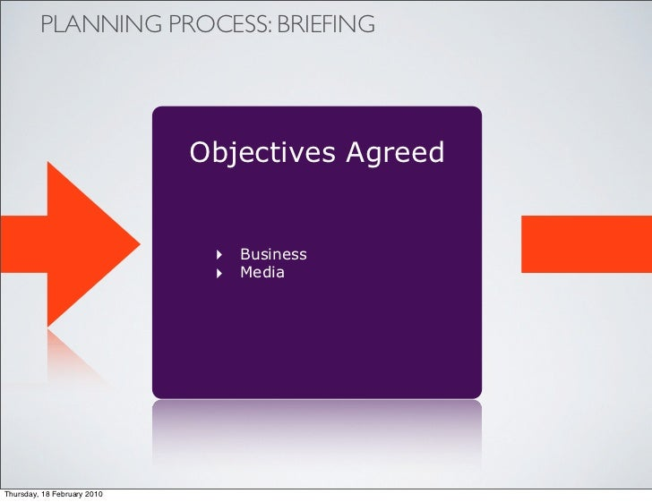 PLANNING PROCESS: BRIEFING                                  Objectives Agreed                                 ‣ Business  ...