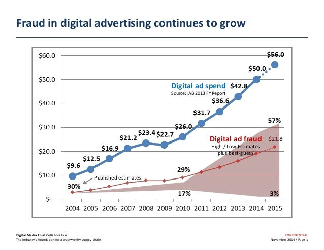 CONFIDENTIAL November 2014 / Page 1 Fraud in digital advertising continues to grow Digital Media Trust Collaborative The i...