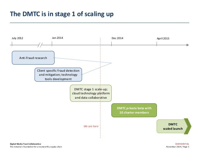 CONFIDENTIAL November 2014 / Page 5 The DMTC is in stage 1 of scaling up Digital Media Trust Collaborative The industry's ...