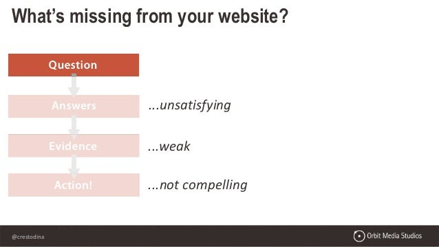 Inspiring Your Website Visitors to Take Action